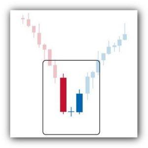 Grafico Candlestick, una miniera di informazioni